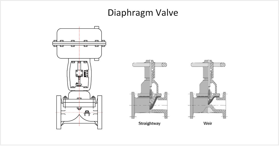 dr valve diaphragm valve actuator valve valve model codes general ccuart Image collections